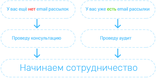 Услуги email-practice